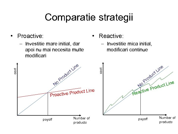 Comparatie strategii • Proactive: • Reactive: t No P c du e in L