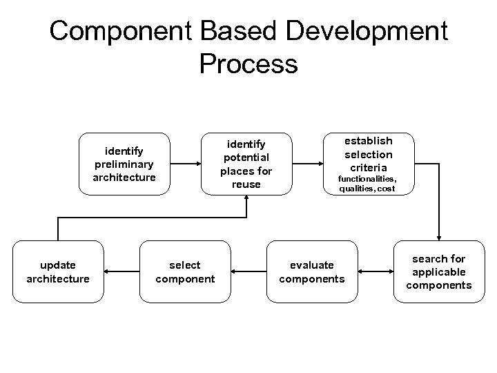 Component Based Development Process identify preliminary architecture update architecture select component identify potential places