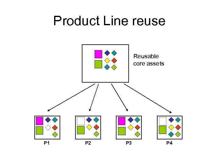 Product Line reuse Reusable core assets P 1 P 2 P 3 P 4