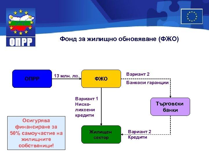 Фонд за жилищно обновяване (ФЖО) ОПРР 13 млн. лв. Осигурява финансиране за 50% самоучастие