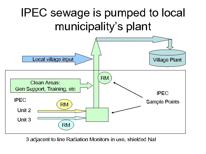 IPEC sewage is pumped to local municipality's plant Local village input Clean Areas: Gen