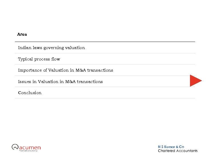 Area Indian laws governing valuation Typical process flow Importance of Valuation in M&A transactions