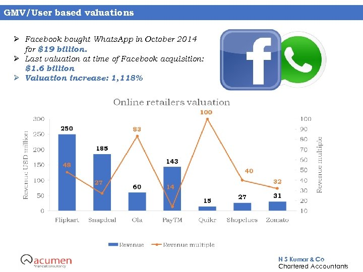 GMV/User based valuations Ø Facebook bought Whats. App in October 2014 for $19 billion.