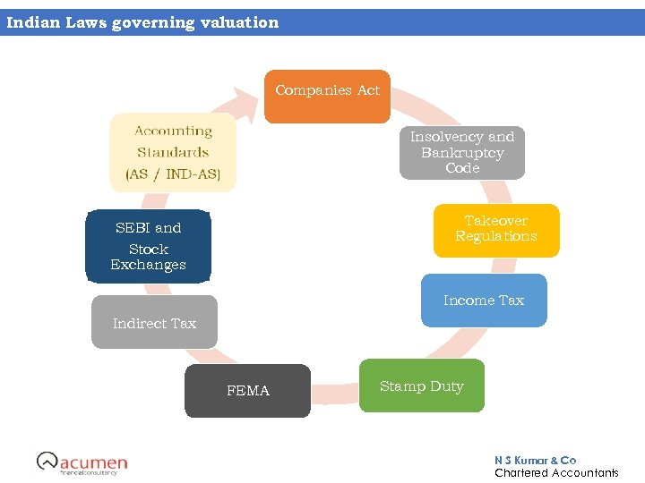 Indian Laws governing valuation Companies Act Insolvency and Bankruptcy Code Takeover Regulations SEBI and