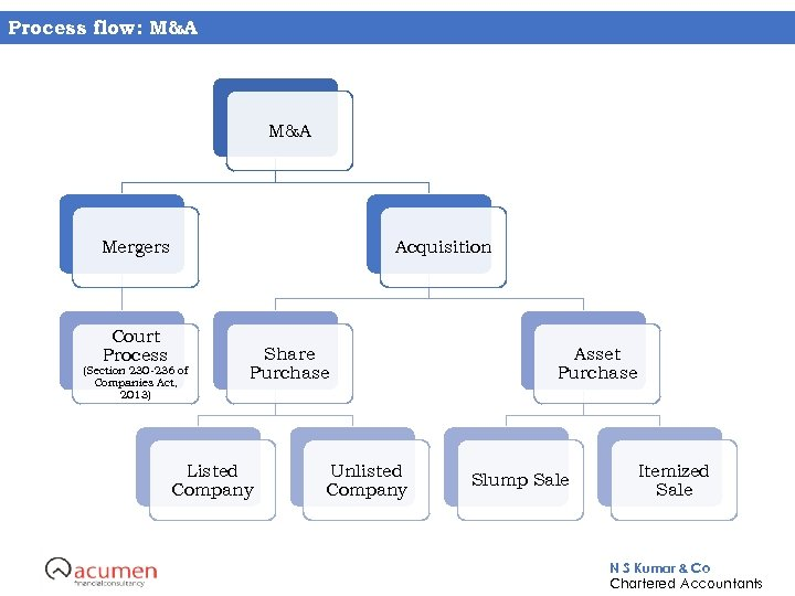 Process flow: M&A Mergers Court Process Acquisition (Section 230 -236 of Companies Act, 2013)
