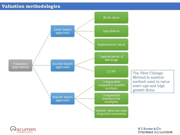 Valuation methodologies Book value Asset based approach Liquidation Replacement value Capitalization of Earnings Valuation