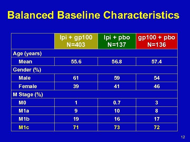 Balanced Baseline Characteristics Ipi + gp 100 N=403 Ipi + pbo N=137 gp 100