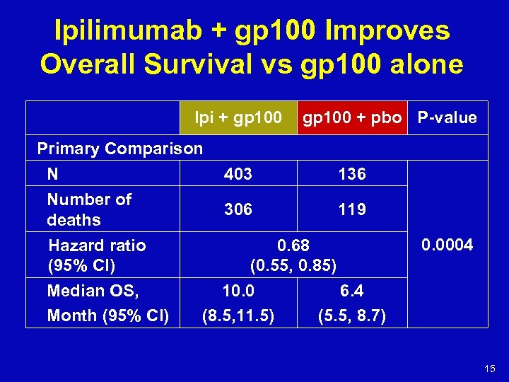 Ipilimumab + gp 100 Improves Overall Survival vs gp 100 alone Ipi + gp