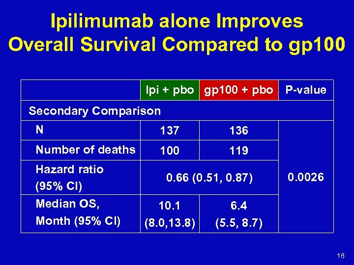 Ipilimumab alone Improves Overall Survival Compared to gp 100 Ipi + pbo gp 100