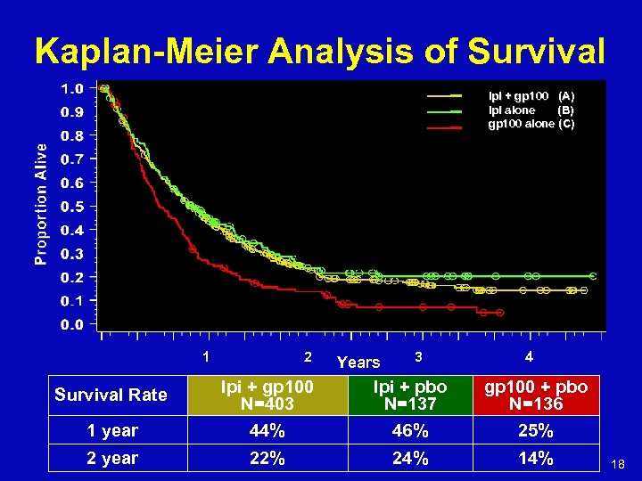 Kaplan-Meier Analysis of Survival Ipi + gp 100 (A) Ipi alone (B) gp 100