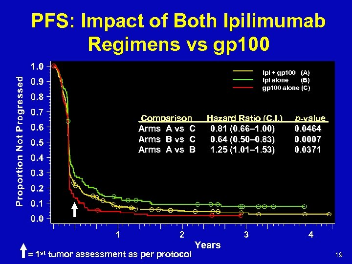 PFS: Impact of Both Ipilimumab Regimens vs gp 100 Ipi + gp 100 (A)