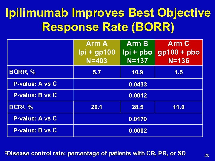 Ipilimumab Improves Best Objective Response Rate (BORR) Arm A Ipi + gp 100 N=403