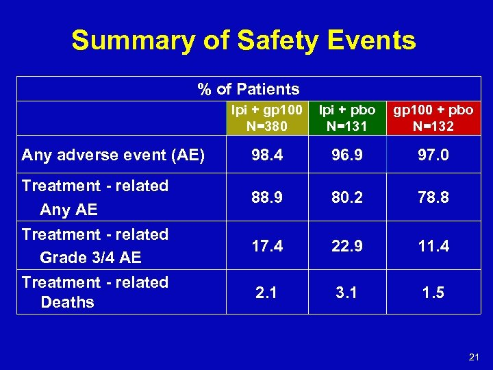 Summary of Safety Events % of Patients Ipi + gp 100 N=380 Any adverse