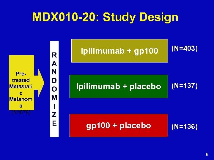 MDX 010 -20: Study Design Pretreated Metastati c Melanom a (N=676) R A N