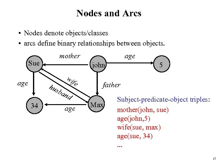 Nodes and Arcs • Nodes denote objects/classes • arcs define binary relationships between objects.