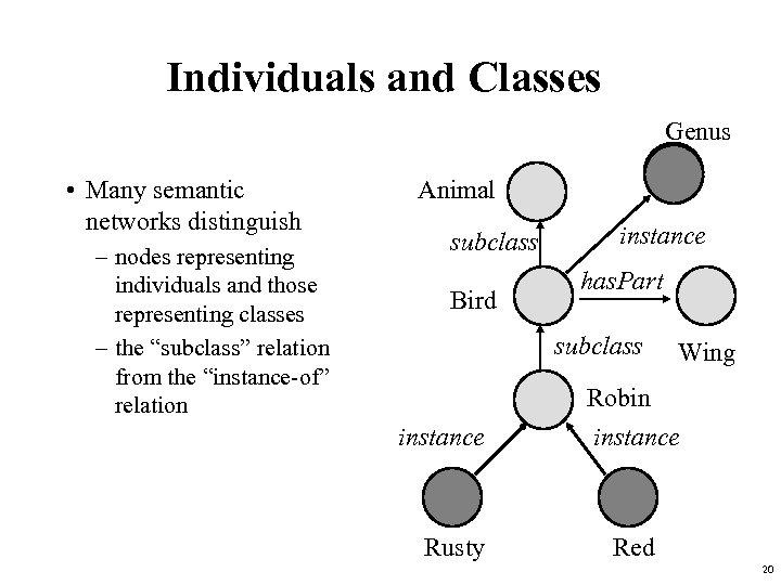 Individuals and Classes Genus • Many semantic networks distinguish – nodes representing individuals and