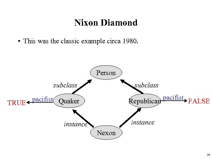 Nixon Diamond • This was the classic example circa 1980. Person subclass Republican pacifist