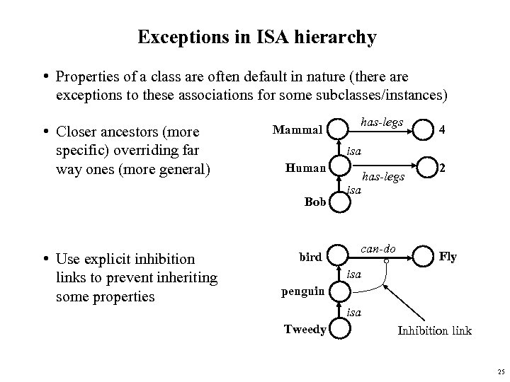 Exceptions in ISA hierarchy • Properties of a class are often default in nature