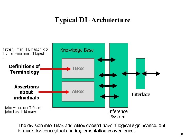 Typical DL Architecture father= man ∏ E has. child X human=mammal ∏ biped …