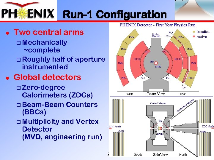 Run-1 Configuration l Two central arms o Mechanically ~complete o Roughly half of aperture