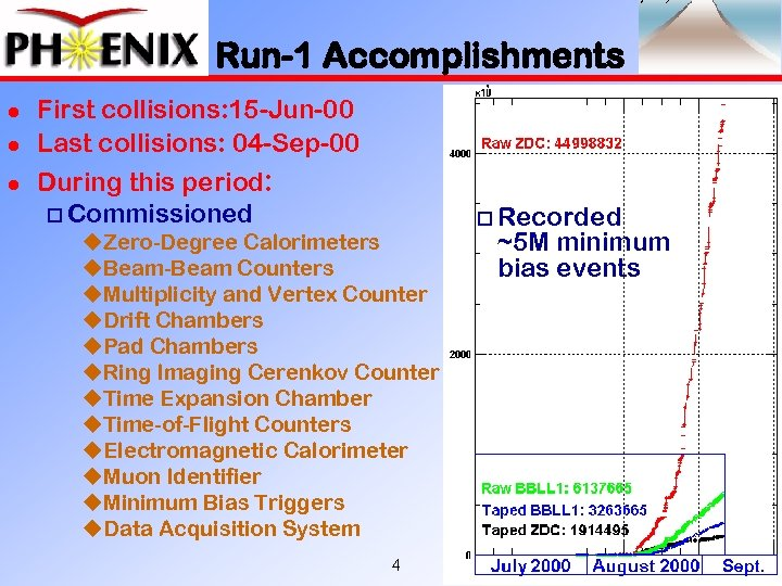 Run-1 Accomplishments l l l First collisions: 15 -Jun-00 Last collisions: 04 -Sep-00 During