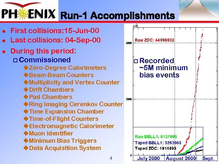 Run-1 Accomplishments l l l First collisions: 15 -Jun-00 Last collisions: 04 -Sep-00 During