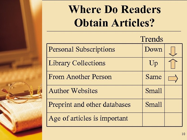 Where Do Readers Obtain Articles? Trends Personal Subscriptions Library Collections Down Up From Another