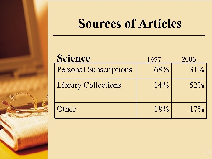 Sources of Articles Science 1977 2006 Personal Subscriptions 68% 31% Library Collections 14% 52%