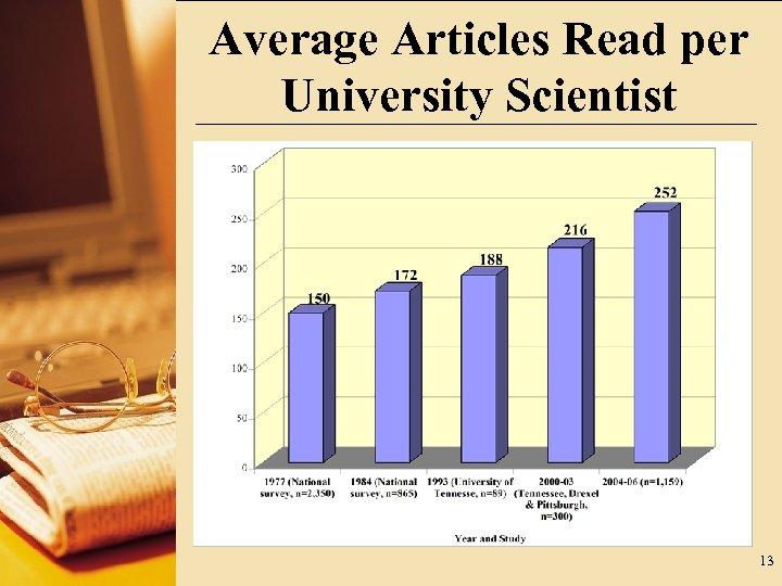 Average Articles Read per University Scientist 13