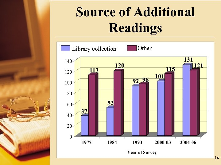 Source of Additional Readings Library collection Other 14