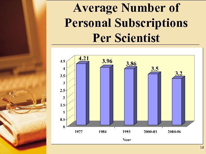 Average Number of Personal Subscriptions Per Scientist 16