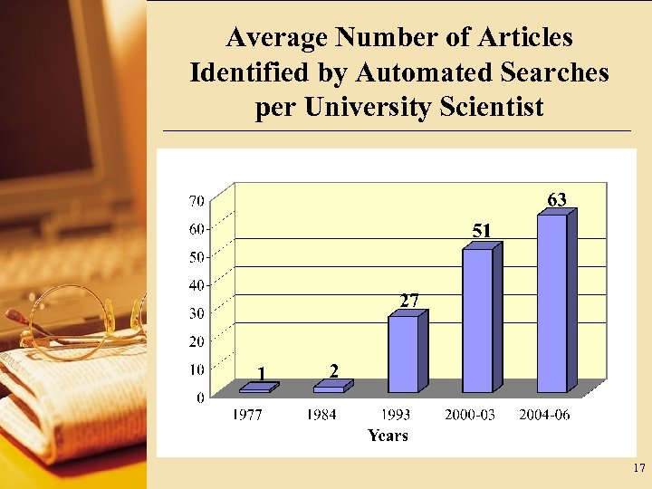 Average Number of Articles Identified by Automated Searches per University Scientist 17