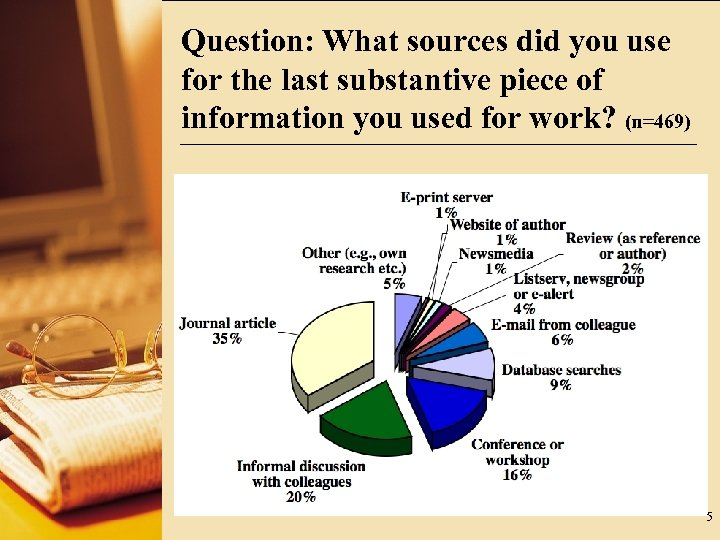 Question: What sources did you use for the last substantive piece of information you