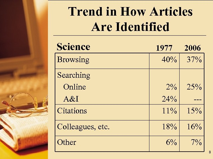 Trend in How Articles Are Identified Science Browsing 1977 2006 40% 37% Searching Online