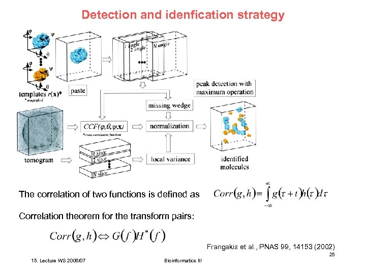 Detection and idenfication strategy The correlation of two functions is defined as Correlation theorem