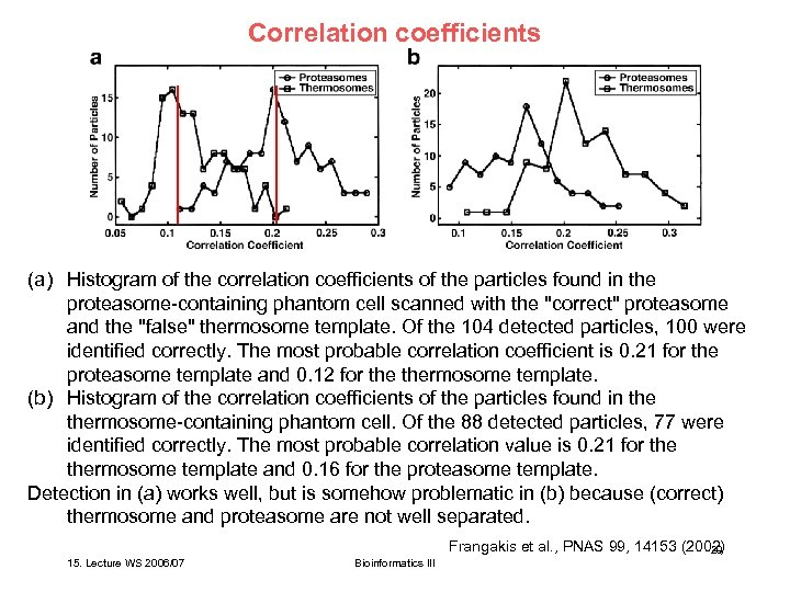 Correlation coefficients (a) Histogram of the correlation coefficients of the particles found in the