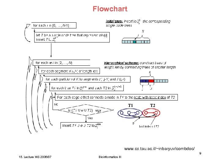 Flowchart www. cs. tau. ac. il/~inbaryuv/combdoc/ 9 15. Lecture WS 2006/07 Bioinformatics III