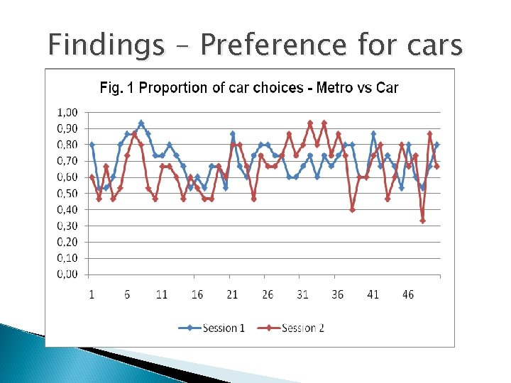 Findings – Preference for cars