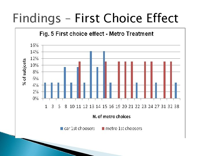 Findings – First Choice Effect