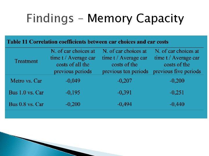 Findings – Memory Capacity