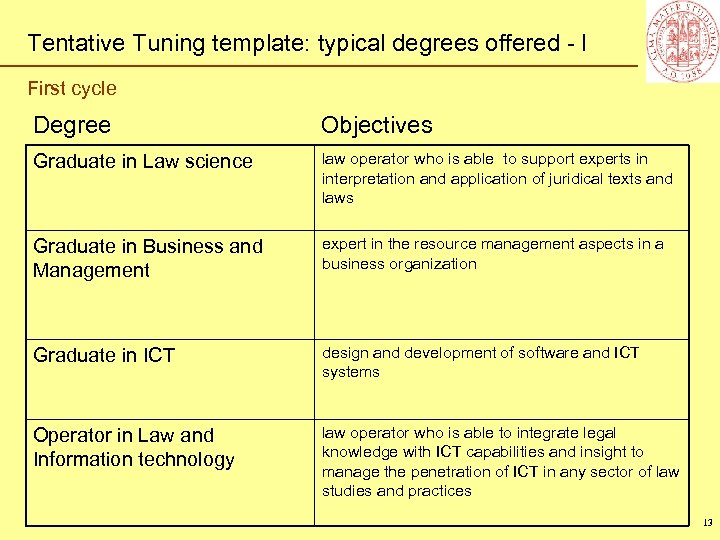 Tentative Tuning template: typical degrees offered - I First cycle Degree Objectives Graduate in