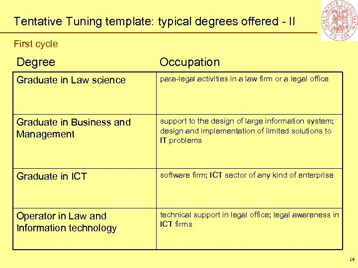 Tentative Tuning template: typical degrees offered - II First cycle Degree Occupation Graduate in