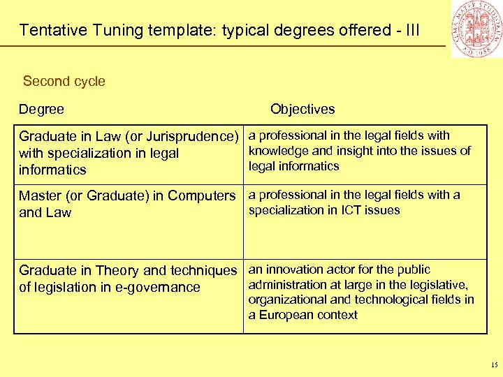 Tentative Tuning template: typical degrees offered - III Second cycle Degree Objectives Graduate in