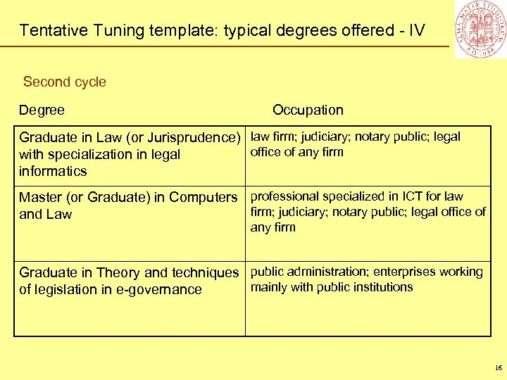 Tentative Tuning template: typical degrees offered - IV Second cycle Degree Occupation Graduate in