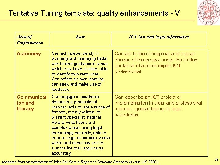 Tentative Tuning template: quality enhancements - V Area of Performance Law ICT law and