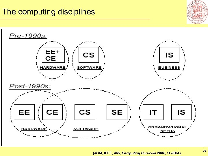 The computing disciplines (ACM, IEEE, AIS, Computing Curricula 2004, 11 -2004) 29