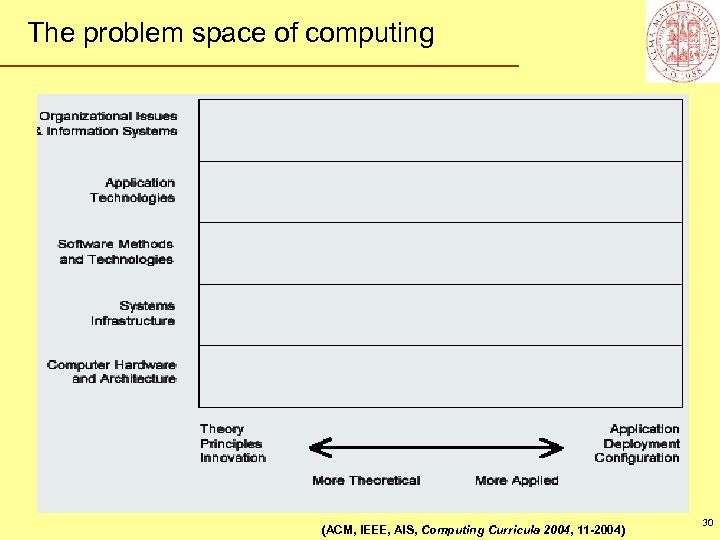 The problem space of computing (ACM, IEEE, AIS, Computing Curricula 2004, 11 -2004) 30