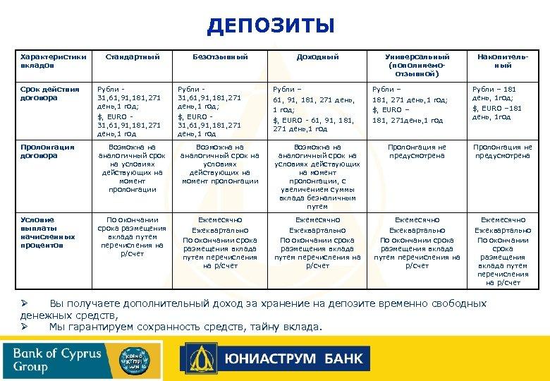 ДЕПОЗИТЫ Характеристики вкладов Стандартный Безотзывный Рубли 31, 61, 91, 181, 271 день, 1 год;
