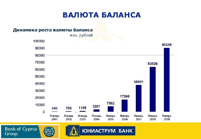 ВАЛЮТА БАЛАНСА Динамика роста валюты баланса млн. рублей