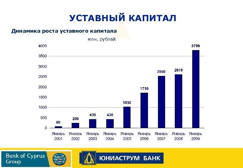 УСТАВНЫЙ КАПИТАЛ Динамика роста уставного капитала млн. рублей